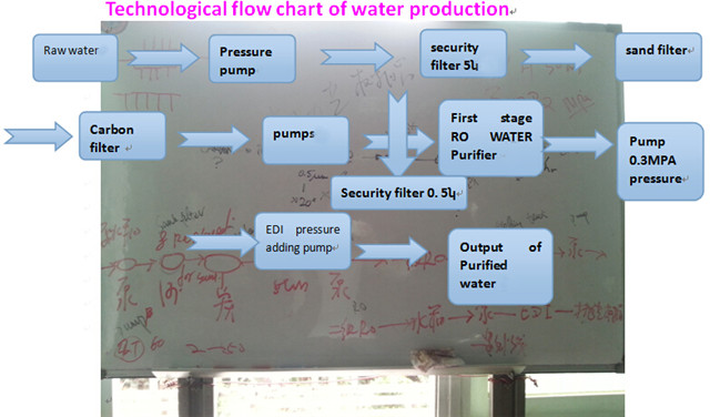 Water Filling Production Line Water Purifier Bottles