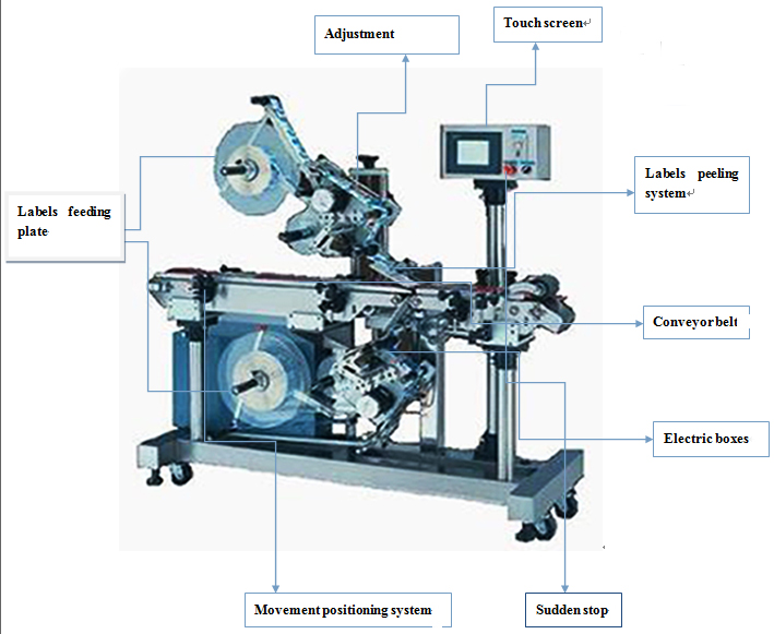 structure of double sided flat surface labeller.jpg