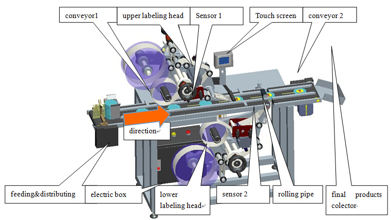 part names of flat plane surface double sided labeling machine