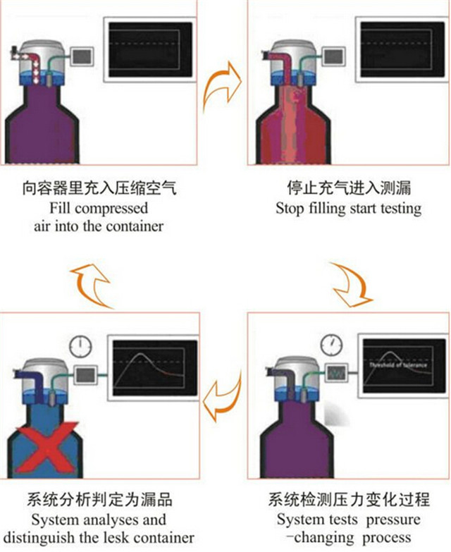 work principle of In-line plastic bottle leak detector full